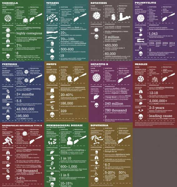 Infectious Disease Infographic Gallery
