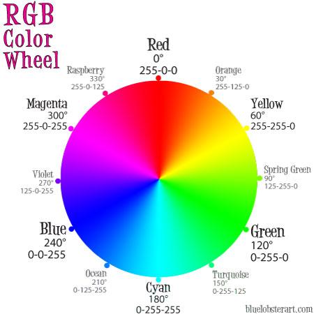 RGB Color Wheel