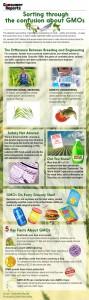 Consumer Reports anti-GMO graphic