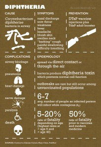 Diphtheria infographic